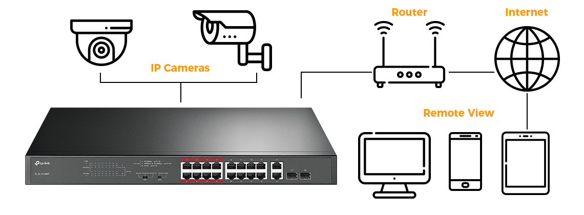 high-poe-switch-power-budget